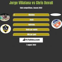 Jorge Villafana vs Chris Duvall h2h player stats