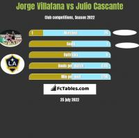 Jorge Villafana vs Julio Cascante h2h player stats