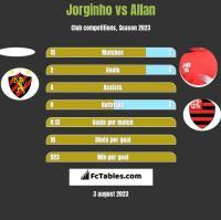 Jorginho vs Allan h2h player stats
