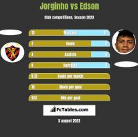 Jorginho vs Edson h2h player stats