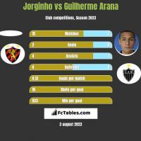 Jorginho vs Guilherme Arana h2h player stats