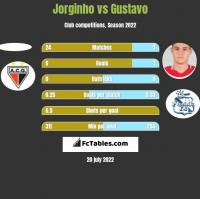 Jorginho vs Gustavo h2h player stats