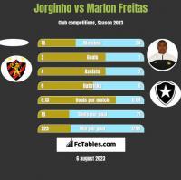 Jorginho vs Marlon Freitas h2h player stats