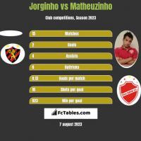 Jorginho vs Matheuzinho h2h player stats