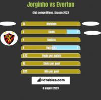 Jorginho vs Everton h2h player stats