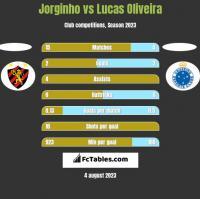Jorginho vs Lucas Oliveira h2h player stats