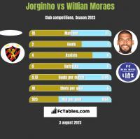 Jorginho vs Willian Moraes h2h player stats