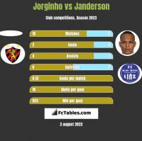 Jorginho vs Janderson h2h player stats