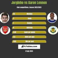 Jorginho vs Aaron Lennon h2h player stats