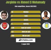 Jorginho vs Ahmed El Mohamady h2h player stats