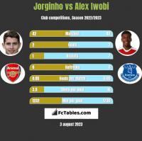 Jorginho vs Alex Iwobi h2h player stats