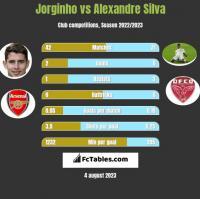 Jorginho vs Alexandre Silva h2h player stats