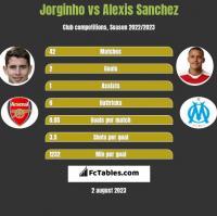 Jorginho vs Alexis Sanchez h2h player stats