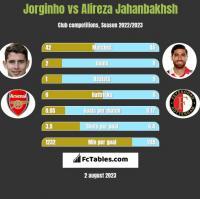 Jorginho vs Alireza Jahanbakhsh h2h player stats