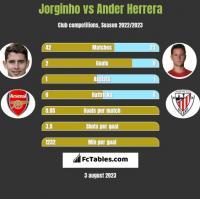 Jorginho vs Ander Herrera h2h player stats