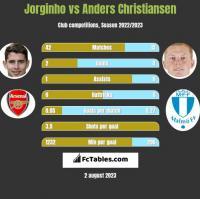 Jorginho vs Anders Christiansen h2h player stats