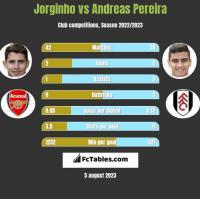 Jorginho vs Andreas Pereira h2h player stats
