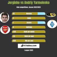 Jorginho vs Andrij Jarmołenko h2h player stats