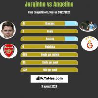 Jorginho vs Angelino h2h player stats