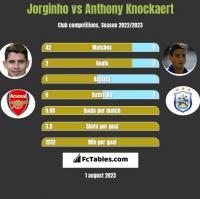 Jorginho vs Anthony Knockaert h2h player stats