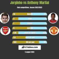 Jorginho vs Anthony Martial h2h player stats