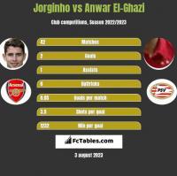 Jorginho vs Anwar El-Ghazi h2h player stats