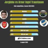 Jorginho vs Arnor Ingvi Traustason h2h player stats