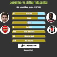 Jorginho vs Arthur Masuaku h2h player stats