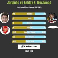 Jorginho vs Ashley R. Westwood h2h player stats
