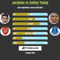 Jorginho vs Ashley Young h2h player stats