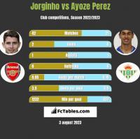 Jorginho vs Ayoze Perez h2h player stats