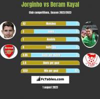 Jorginho vs Beram Kayal h2h player stats
