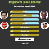 Jorginho vs Bonke Innocent h2h player stats