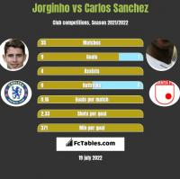Jorginho vs Carlos Sanchez h2h player stats