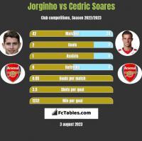 Jorginho vs Cedric Soares h2h player stats