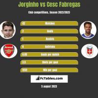 Jorginho vs Cesc Fabregas h2h player stats
