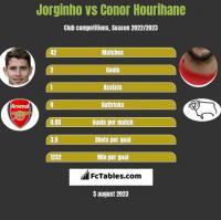 Jorginho vs Conor Hourihane h2h player stats
