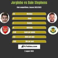 Jorginho vs Dale Stephens h2h player stats