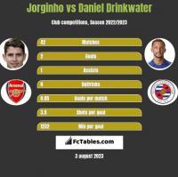 Jorginho vs Daniel Drinkwater h2h player stats