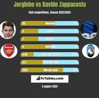 Jorginho vs Davide Zappacosta h2h player stats