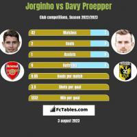 Jorginho vs Davy Proepper h2h player stats