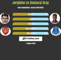 Jorginho vs Demarai Gray h2h player stats