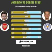 Jorginho vs Dennis Praet h2h player stats