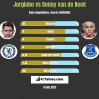 Jorginho vs Donny van de Beek h2h player stats