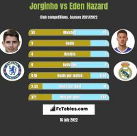 Jorginho vs Eden Hazard h2h player stats