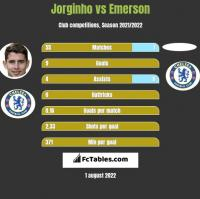 Jorginho vs Emerson h2h player stats