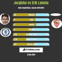 Jorginho vs Erik Lamela h2h player stats
