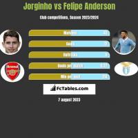 Jorginho vs Felipe Anderson h2h player stats