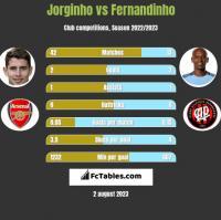 Jorginho vs Fernandinho h2h player stats