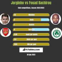Jorginho vs Fouad Bachirou h2h player stats